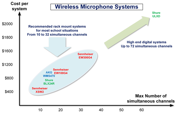 Wireless Mic systems