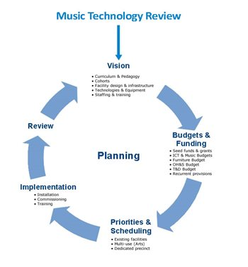 Music Technology Review