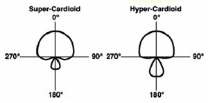 Super and Hyper Cardioids